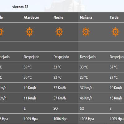 El calor intenso se queda todo el fin de semana