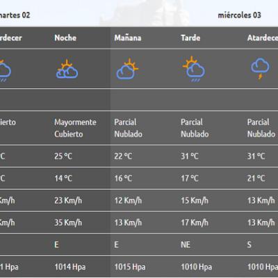 Sigue el calor, pero tal vez con lluvias