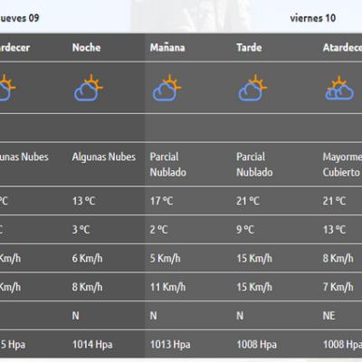 La AIC anticipa periodos ventosos para el fin de semana
