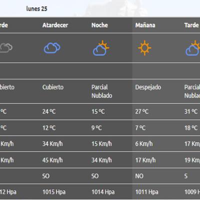 Clima: A partir del martes mejoran las condiciones del tiempo